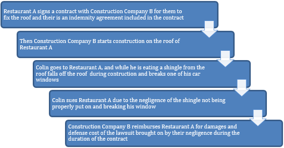 Restaurant A signs a contract with Construction Company B for them to fix the roof and their is an indemnity agreement included in the contract Then Construction Company B starts construction on the roof of Restaurant A Colin goes to Restaurant A, and while he is eating a shingle from the roof falls off the roof during contruction and breaks one of his car windows Colin sues Restaurant A due to the negligence of the shingle not being properly put on and breaking his window Construction Company B reimburses Restaurant A for damages and defense cost of the lawsuit brought on by their negligence during the duration of the contract